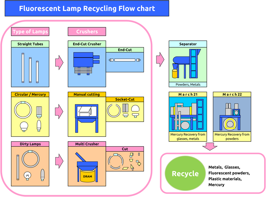 fluorescent lamp recycling flow chart - Recycling Flow Chart